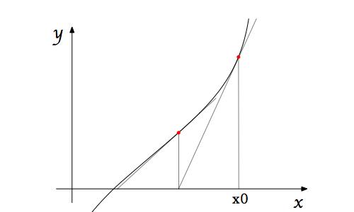 ニュートン法概略