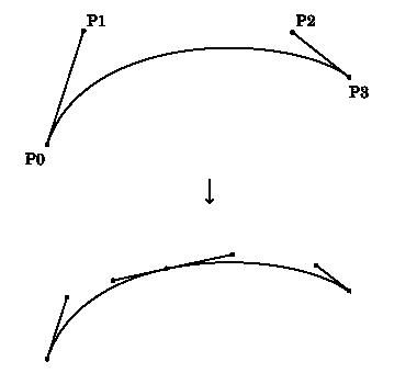 ベジェ曲線の分割