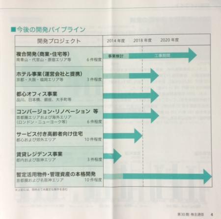 NTT都市開発_2014④