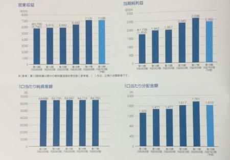 日本賃貸住宅投資法人_2014③