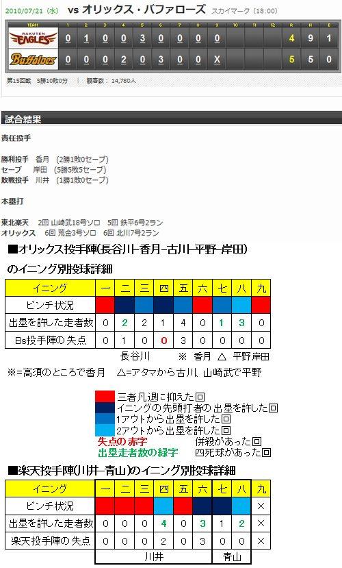 20100721DATA1.jpg