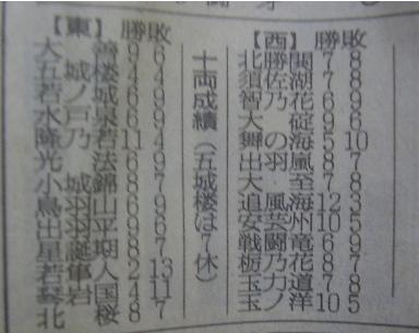相撲11-4