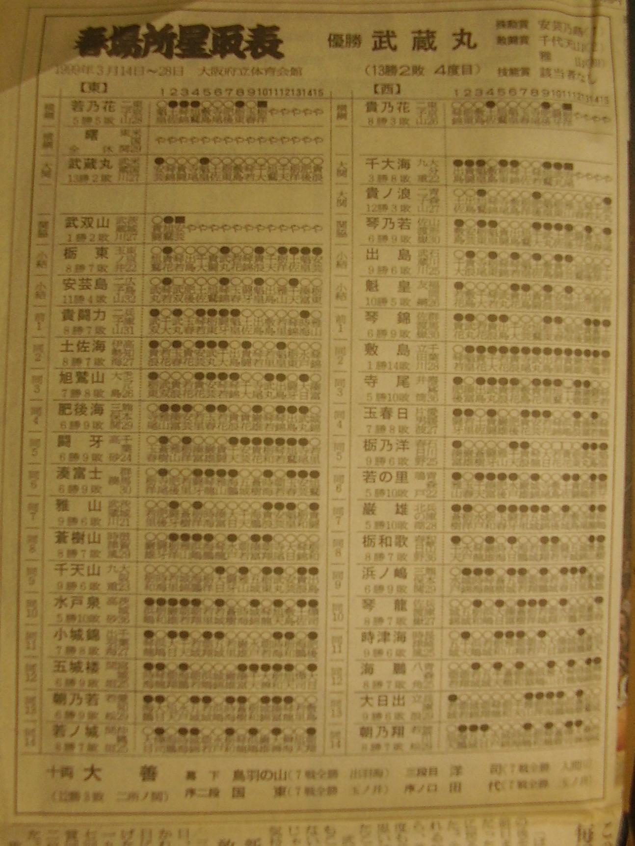 相撲11-5