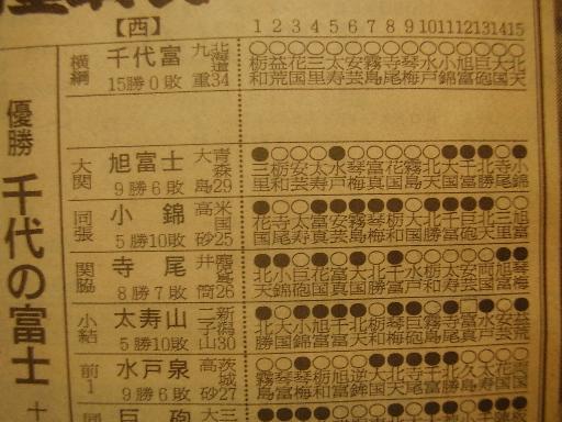 相撲12-3