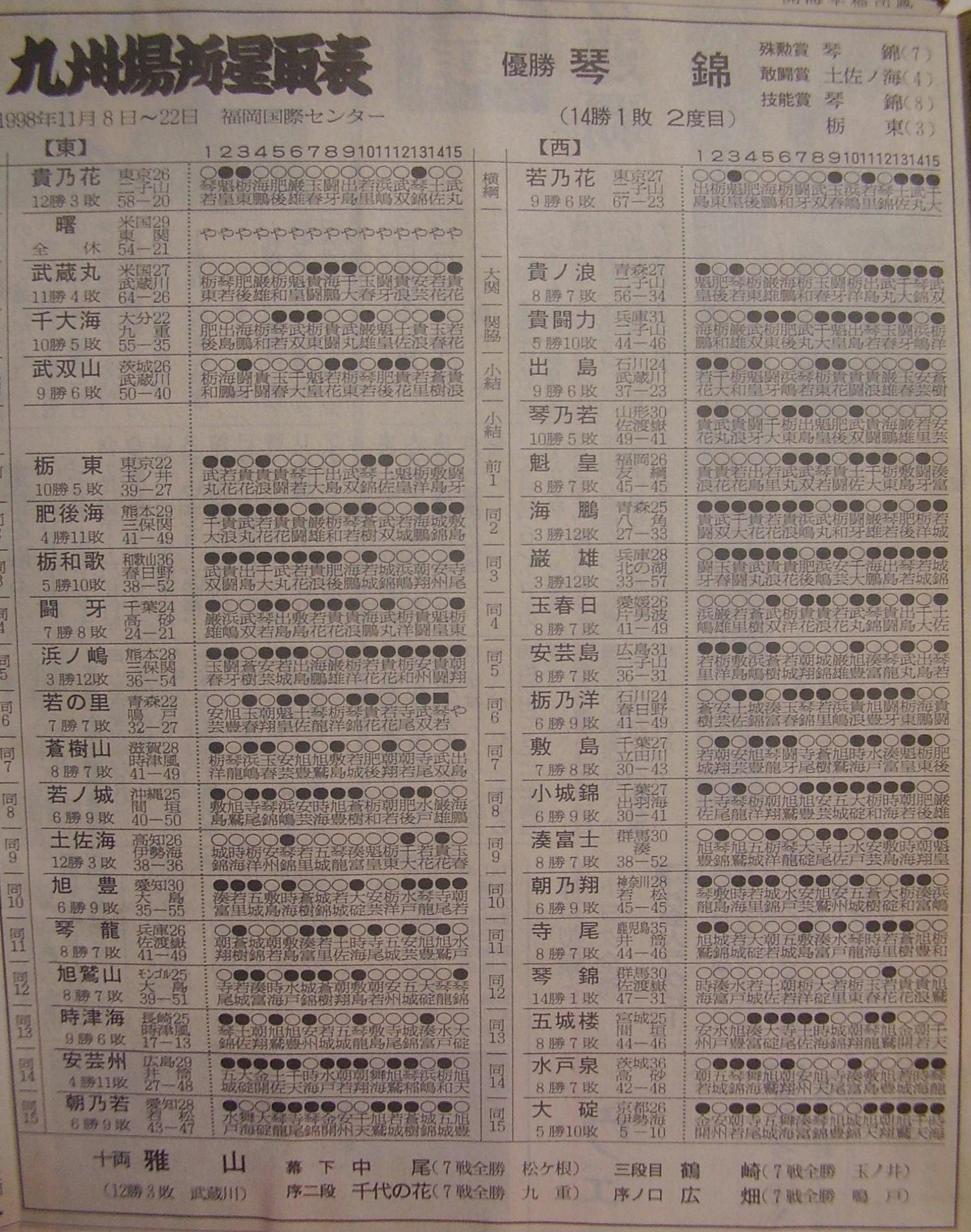 相撲14-1