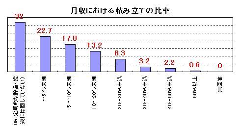 月収における積み立ての比率