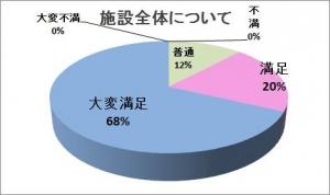 満足度グラフ総合2014