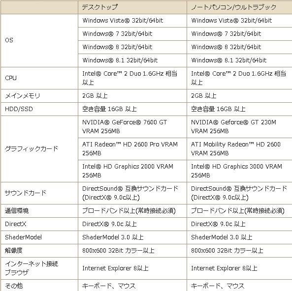 ドラゴンクエストX推奨動作環境表20131228